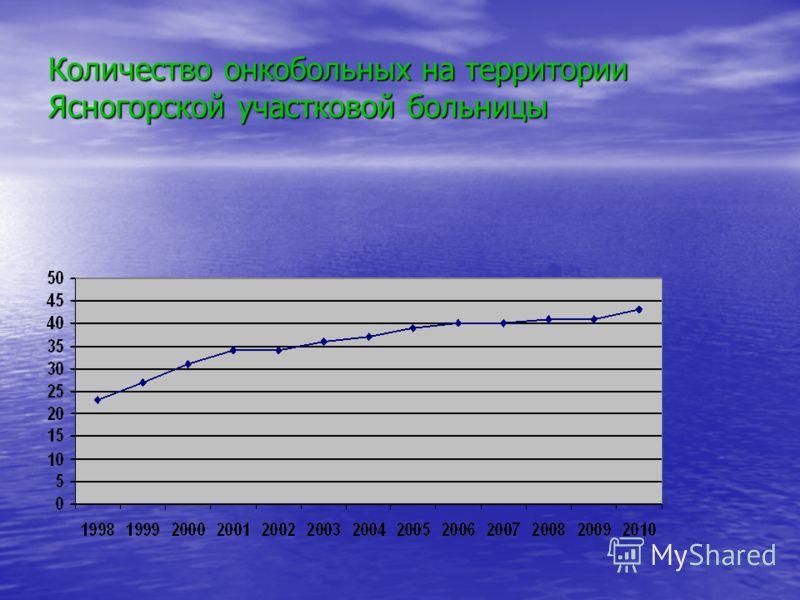 Количество онкобольных на территории Ясногорской участковой больницы