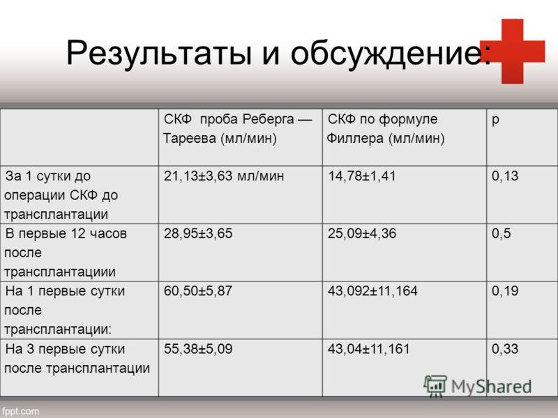 Результаты и обсуждение: СКФ проба Реберга Тареева (мл/мин) СКФ по формуле Филлера (мл/мин) p За 1 сутки до операции СКФ до трансплантации 21,13±3,63 мл/мин14,78±1,410,13 В первые 12 часов после трансплантациии 28,95±3,6525,09±4,360,5 На 1 первые сут
