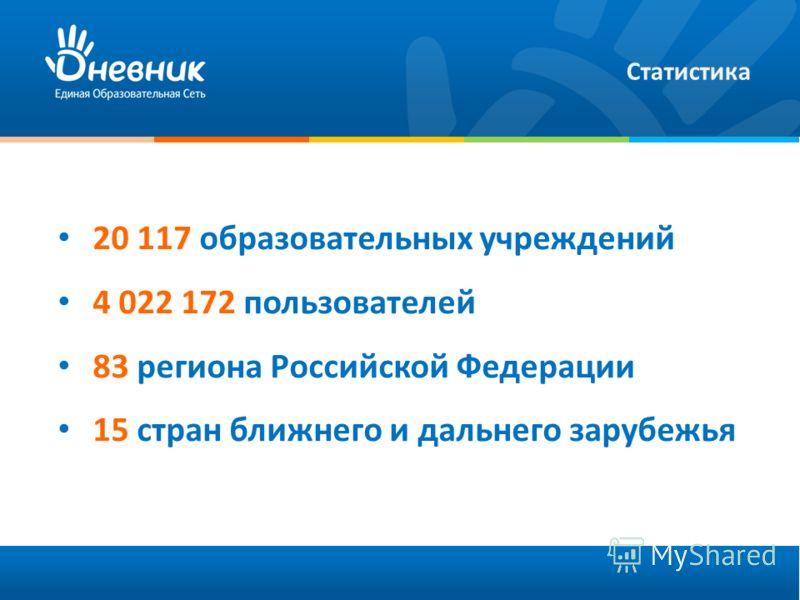 20 117 образовательных учреждений 4 022 172 пользователей 83 региона Российской Федерации 15 стран ближнего и дальнего зарубежья Статистика