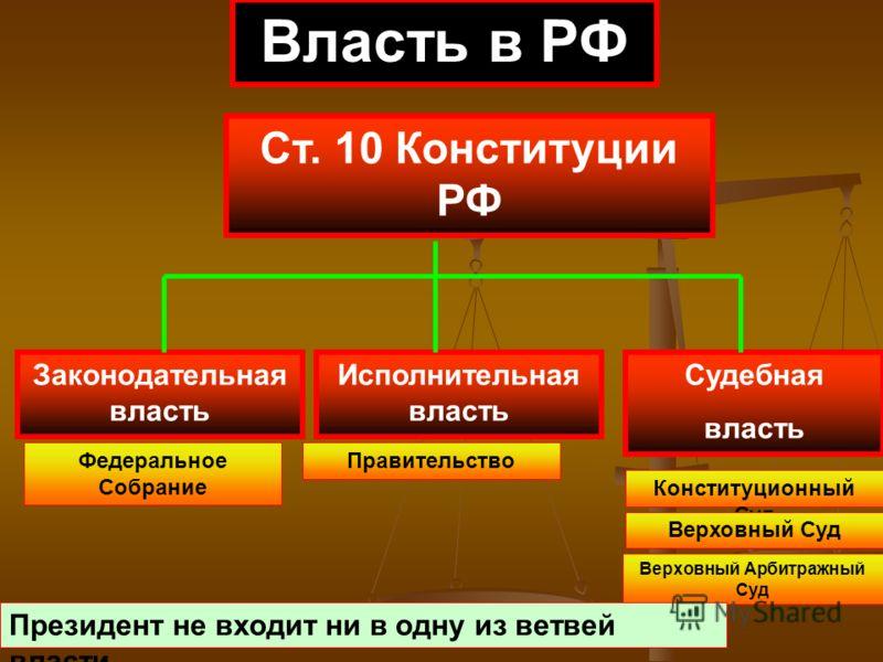 исполнительной власти в рф: