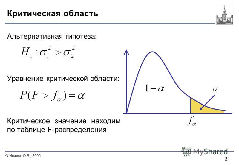 21 Иванов О.В., 2005 Критическая область Альтернативная гипотеза: Уравнение критической области: Критическое значение находим по таблице F-распределения