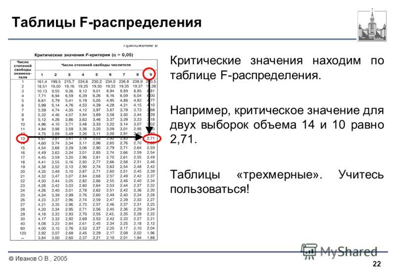22 Иванов О.В., 2005 Таблицы F-распределения Критические значения находим по таблице F-распределения. Например, критическое значение для двух выборок объема 14 и 10 равно 2,71. Таблицы «трехмерные». Учитесь пользоваться!