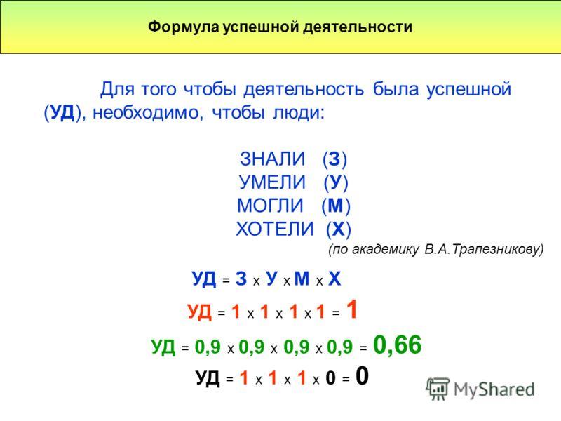 Формула успешной деятельности Для того чтобы деятельность была успешной (УД), необходимо, чтобы люди: ЗНАЛИ (З) УМЕЛИ (У) МОГЛИ (М) ХОТЕЛИ (Х) (по академику В.А.Трапезникову) УД = З х У х М х Х УД = 1 х 1 х 1 х 1 = 1 УД = 0,9 х 0,9 х 0,9 х 0,9 = 0,66