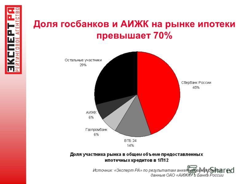 11 Доля госбанков и АИЖК на рынке ипотеки превышает 70% Источник: «Эксперт РА» по результатам анкетирования банков, данные ОАО «АИЖК» и Банка России