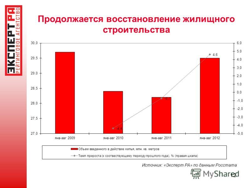 Продолжается восстановление жилищного строительства 12 Источник: «Эксперт РА» по данным Росстата