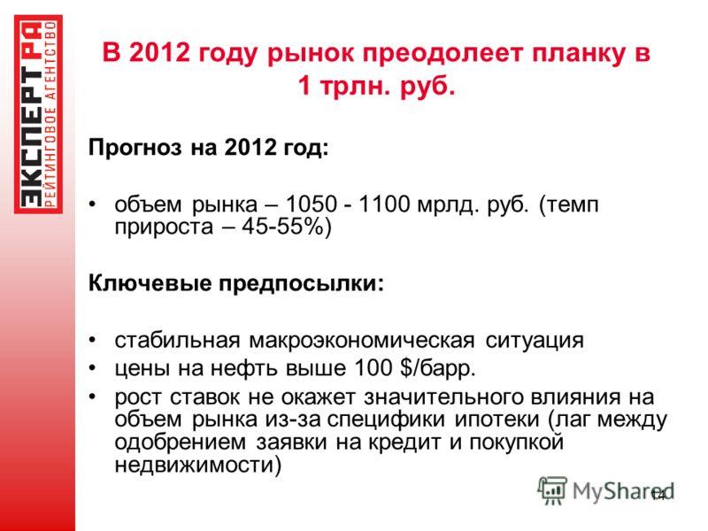 14 В 2012 году рынок преодолеет планку в 1 трлн. руб. Прогноз на 2012 год: объем рынка – 1050 - 1100 мрлд. руб. (темп прироста – 45-55%) Ключевые предпосылки: стабильная макроэкономическая ситуация цены на нефть выше 100 $/барр. рост ставок не окажет