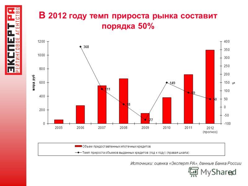 15 В 2012 году темп прироста рынка составит порядка 50% Источники: оценка «Эксперт РА», данные Банка России