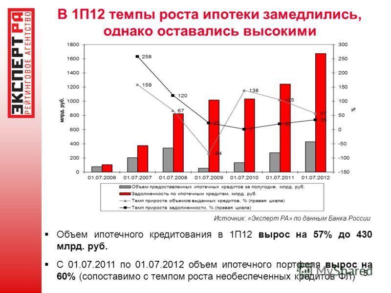 5 В 1П12 темпы роста ипотеки замедлились, однако оставались высокими Источник: «Эксперт РА» по данным Банка России Объем ипотечного кредитования в 1П12 вырос на 57% до 430 млрд. руб. С 01.07.2011 по 01.07.2012 объем ипотечного портфеля вырос на 60% (