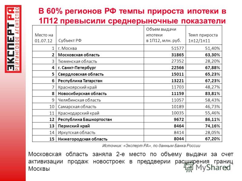 В 60% регионов РФ темпы прироста ипотеки в 1П12 превысили среднерыночные показатели 7 Место на 01.07.12Субъект РФ Объем выдачи ипотеки в 1П12, млн. руб. Темп прироста 1п12/1п11 1г. Москва 5157751,40% 2Московская область 3186563,30% 3Тюменская область