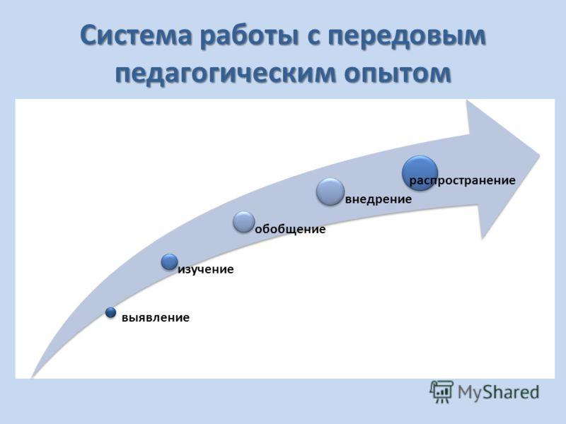 Система работы с передовым педагогическим опытом выявление изучение обобщение внедрение распространение