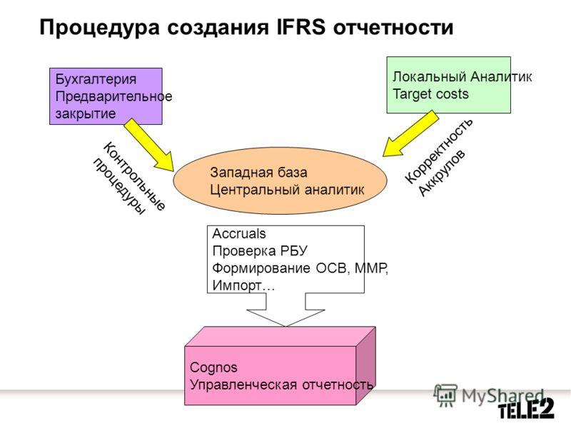 Процедура создания IFRS отчетности Бухгалтерия Предварительное закрытие Западная база Центральный аналитик Локальный Аналитик Target costs Корректность Аккрулов Контрольные процедуры Cognos Управленческая отчетность Accruals Проверка РБУ Формирование
