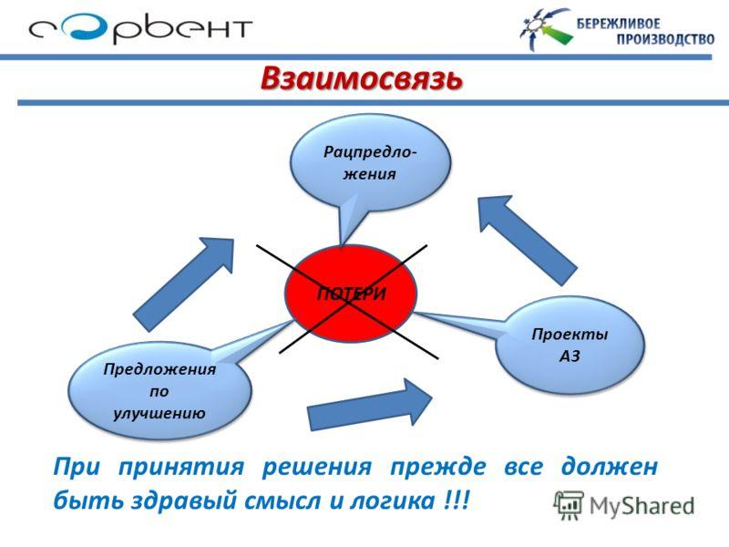 Взаимосвязь ПОТЕРИ Проекты А3 Рацпредло- жения Предложения по улучшению При принятия решения прежде все должен быть здравый смысл и логика !!!