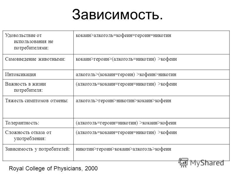 Зависимость. Удовольствие от использования не потребителями: кокаин>алкоголь=кофеин=героин=никотин Самовведение животными:кокаин>героин>(алкоголь=никотин) >кофеин Интоксикацияалкоголь>(кокаин=героин) >кофеин>никотин Важность в жизни потребителя: (алк
