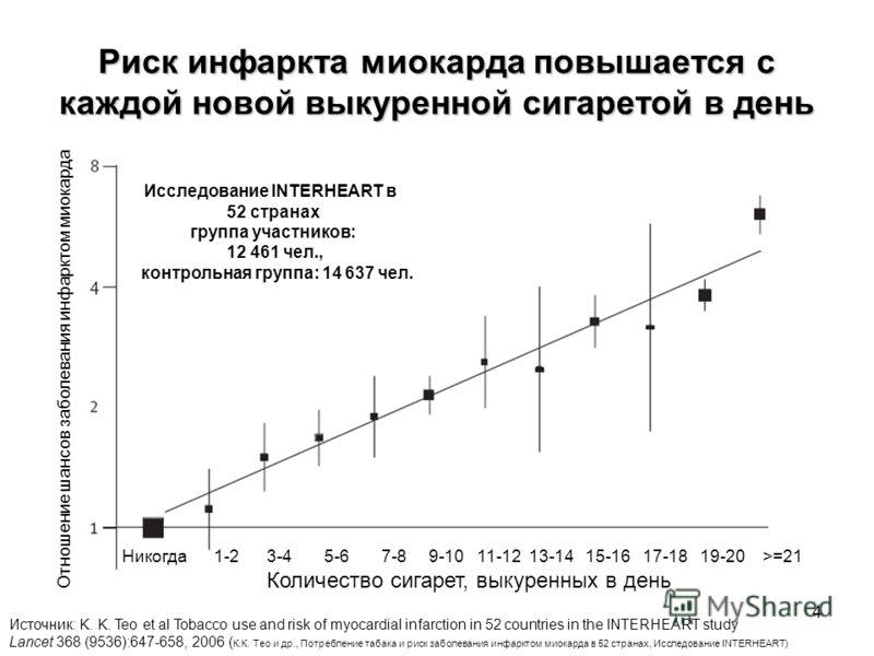 4 Риск инфаркта миокарда повышается с каждой новой выкуренной сигаретой в день Количество сигарет, выкуренных в день Отношение шансов заболевания инфарктом миокарда Никогда 1-2 3-4 5-6 7-8 9-10 11-12 13-14 15-16 17-18 19-20 >=21 Источник: K. K. Teo e