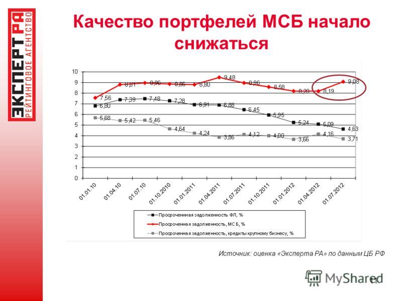 11 Качество портфелей МСБ начало снижаться Источник: оценка «Эксперта РА» по данным ЦБ РФ