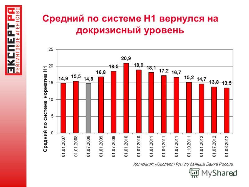 18 Средний по системе Н1 вернулся на докризисный уровень Источник: «Эксперт РА» по данным Банка России