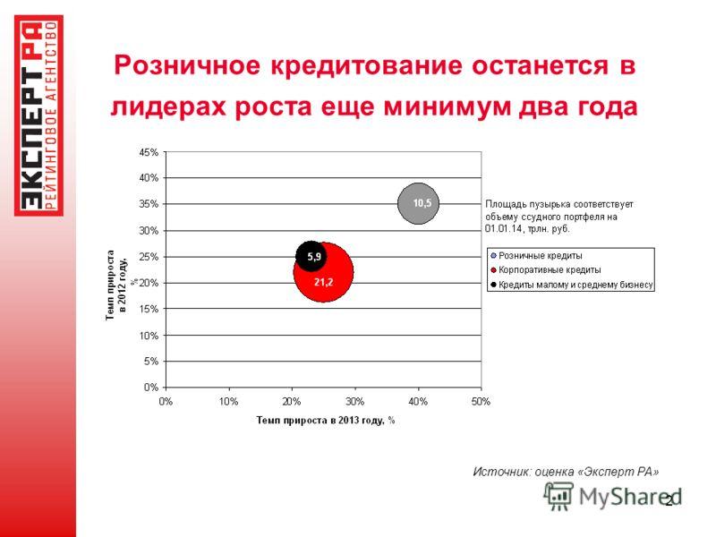 2 Розничное кредитование останется в лидерах роста еще минимум два года Источник: оценка «Эксперт РА»