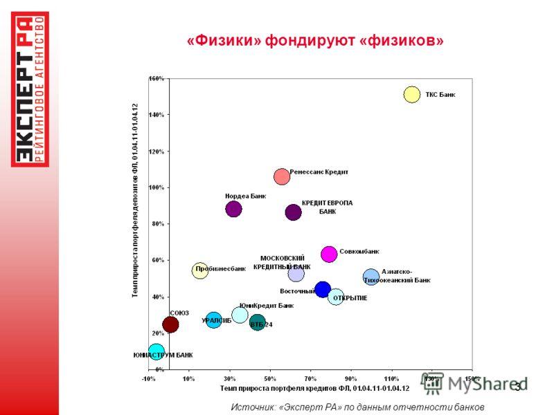 3 «Физики» фондируют «физиков» Источник: «Эксперт РА» по данным отчетности банков