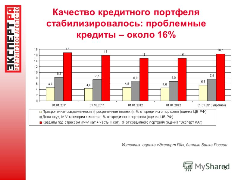 5 Качество кредитного портфеля стабилизировалось: проблемные кредиты – около 16% Источник: оценка «Эксперт РА», данные Банка России