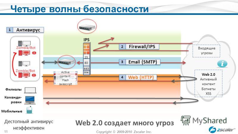 Copyright © 2009-2010 Zscaler Inc. 11 Zombie/Bot Четыре волны безопасности IPS Web 2.0 создает много угроз Входящие угрозы Web 2.0 Активный контент Ботнеты XSS Active content: Flash Javascript Филиалы Мобильные Команди- ровки Дестопный антивирус неэф