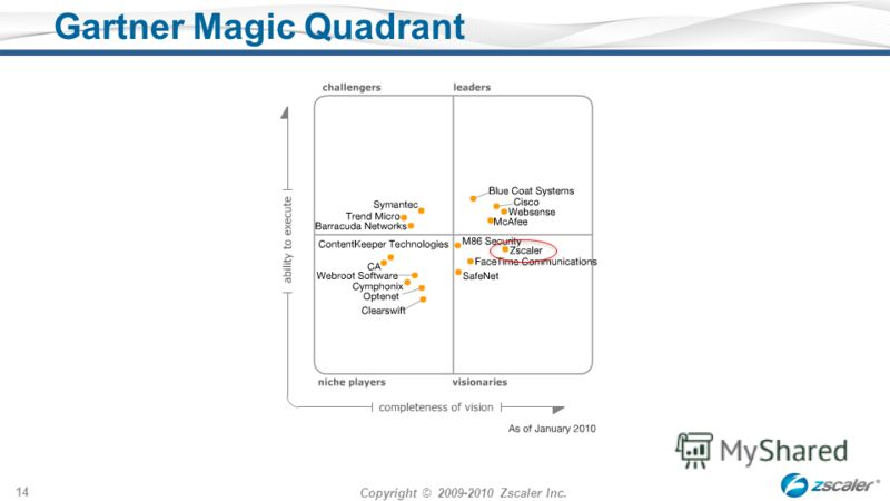 Copyright © 2009-2010 Zscaler Inc. 14 Gartner Magic Quadrant