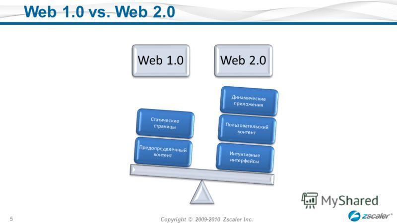Copyright © 2009-2010 Zscaler Inc. 5 Web 1.0 vs. Web 2.0 Web 1.0Web 2.0 Интуитивные интерфейсы Пользовательский контент Динамические приложения Предопределенный контент Статические страницы