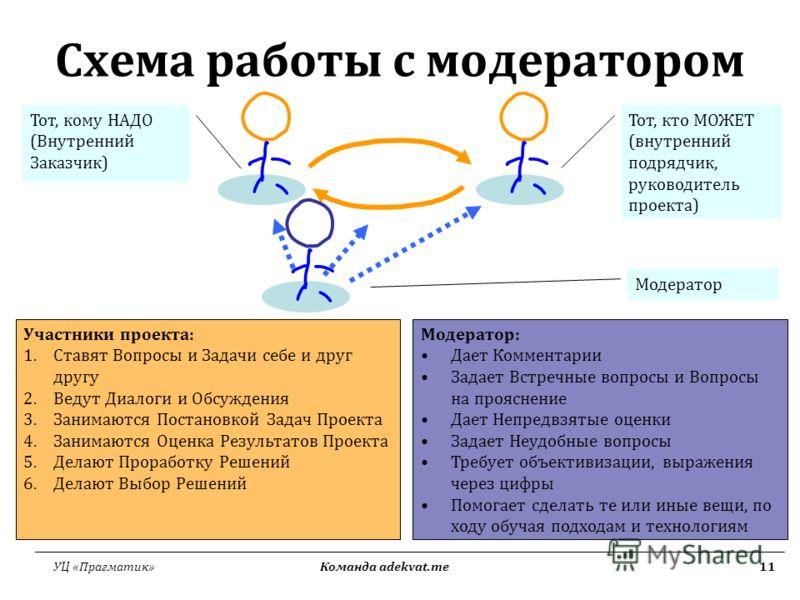 УЦ «Прагматик» Команда adekvat.me11 Схема работы с модератором Участники проекта: 1.Ставят Вопросы и Задачи себе и друг другу 2.Ведут Диалоги и Обсуждения 3.Занимаются Постановкой Задач Проекта 4.Занимаются Оценка Результатов Проекта 5.Делают Прорабо