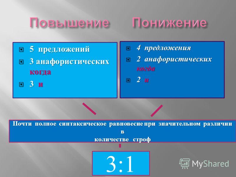 5 предложений 5 предложений 3 анафористических когда 3 анафористических когда 3 и 3 и 4 предложения 4 предложения 2 анафористических когда 2 анафористических когда 2 и 2 и 3:1 Почти полное синтаксическое равновесие при значительном различии в количес
