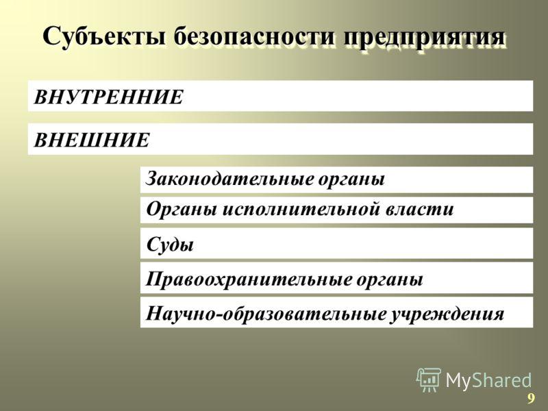 Типы стратегий безопасности ПРЕДОТВРАЩЕНИЕ ИЛИ УСТРАНЕНИЕ УГРОЗ ВОССТАНОВЛЕНИЕ (КОМПЕНСАЦИЯ) УЩЕРБА 8 ПРЕДОТВРАЩЕНИЕ ВОЗДЕЙСТВИЯ НА ОБЪЕКТ (ЗАЩИТА)