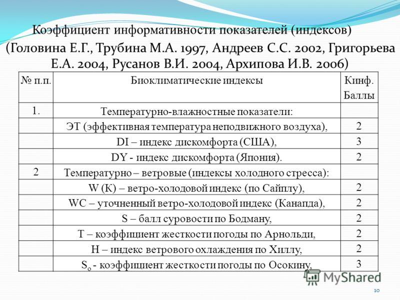 10 п.п.Биоклиматические индексы Кинф. Баллы 1. Температурно-влажностные показатели: ЭТ (эффективная температура неподвижного воздуха), 2 DI – индекс дискомфорта (США), 3 DY - индекс дискомфорта (Япония). 2 2 Температурно – ветровые (индексы холодного