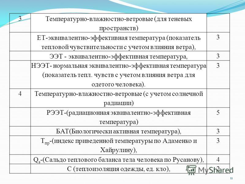 11 3 Температурно-влажностно-ветровые (для теневых пространств) ЕТ-эквивалентно-эффективная температура (показатель тепловой чувствительности с учетом влияния ветра), 3 ЭЭТ - эквивалентно-эффективная температура, 3 НЭЭТ- нормальная эквивалентно-эффек