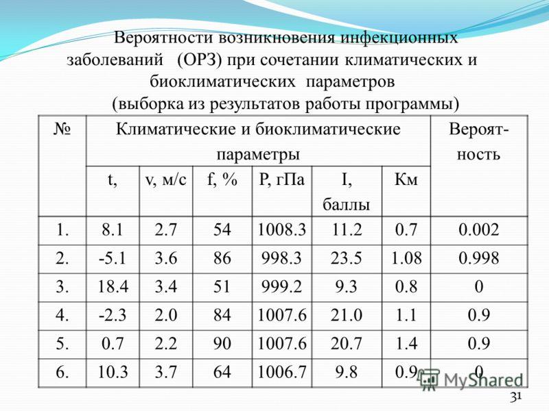 Климатические и биоклиматические параметры Вероят- ность t,t,v, м/сf, %P, гПа I, баллы Км 1.8.12.7541008.311.20.70.002 2.-5.13.686998.323.51.080.998 3.18.43.451999.29.30.80 4.-2.32.0841007.621.01.10.9 5.0.72.2901007.620.71.40.9 6.10.33.7641006.79.80.