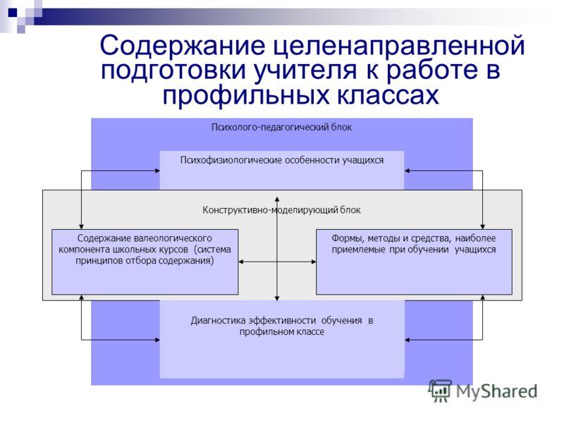 Содержание целенаправленной подготовки учителя к работе в профильных классах Психолого-педагогический блок Психофизиологические особенности учащихся Конструктивно-моделирующий блок Содержание валеологического компонента школьных курсов (система принц