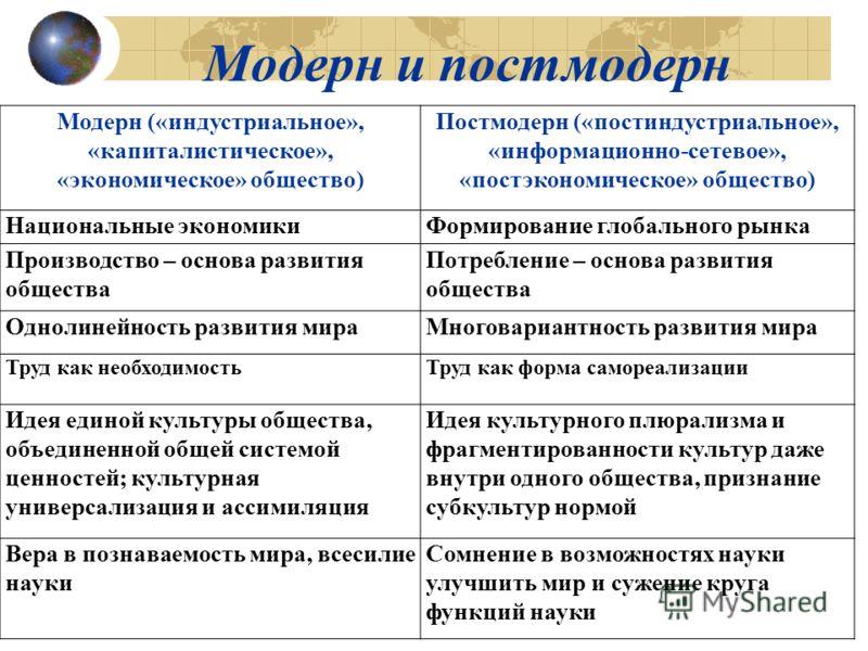 Модерн и постмодерн Модерн («индустриальное», «капиталистическое», «экономическое» общество) Постмодерн («постиндустриальное», «информационно-сетевое», «постэкономическое» общество) Национальные экономикиФормирование глобального рынка Производство –
