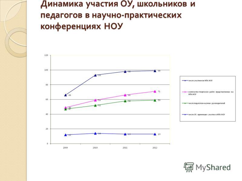 Динамика участия ОУ, школьников и педагогов в научно - практических конференциях НОУ