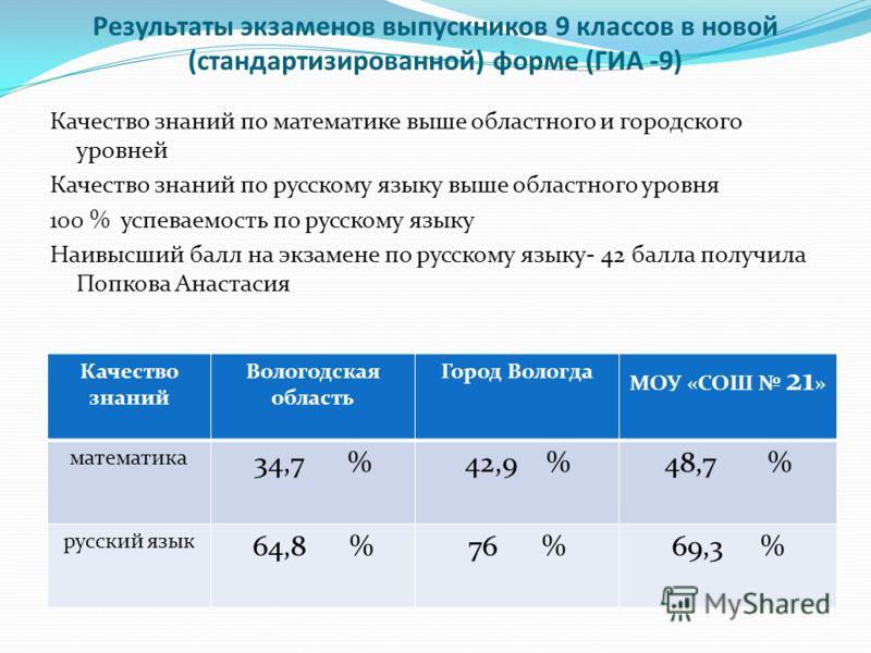 Результаты экзаменов выпускников 9 классов в новой (стандартизированной) форме (ГИА -9) Качество знаний по математике выше областного и городского уровней Качество знаний по русскому языку выше областного уровня 100 % успеваемость по русскому языку Н