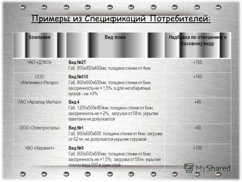 Примеры из Спецификаций Потребителей: КомпанияВид ломаНадбавка по отношению к базовому виду ЧАО «ДЭМЗ» Вид 2Т Габ. 800х450х450мм; толщина стенки от 4мм +165 ООО «Метинвест-Ресурс» Вид 510 Габ. 800х600х600мм; толщина стенки от 6мм; засоренность не > 1