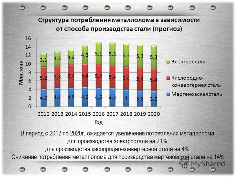 В период с 2012 по 2020г. ожидается увеличение потребления металлолома: для производства электростали на 71%; для производства кислородно-конвертерной стали на 4%. Снижение потребления металлолома для производства мартеновской стали на 14%