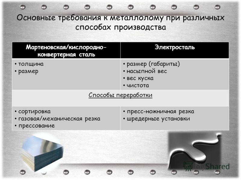 Основные требования к металлолому при различных способах производства Мартеновская/кислородно- конвертерная сталь Электросталь толщина размер размер (габариты) насыпной вес вес куска чистота Способы переработки сортировка газовая/механическая резка п