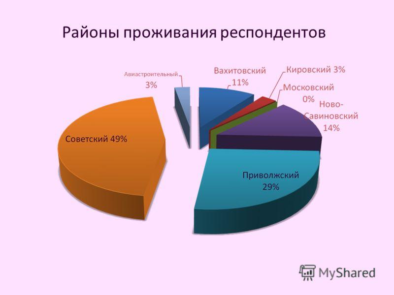 Районы проживания респондентов