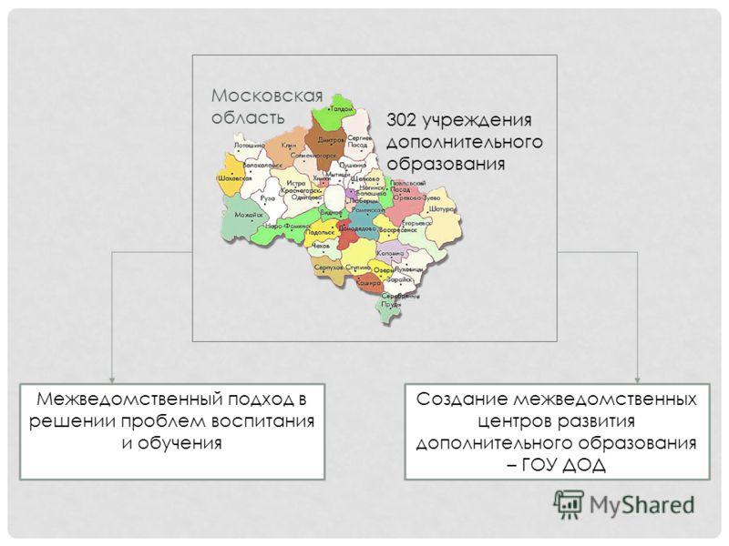 Московская область 302 учреждения дополнительного образования Межведомственный подход в решении проблем воспитания и обучения Создание межведомственных центров развития дополнительного образования – ГОУ ДОД