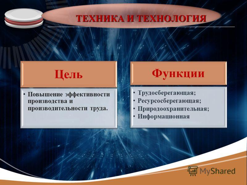 LOGO ТЕХНИКА И ТЕХНОЛОГИЯ Цель Повышение эффективности производства и производительности труда. Функции Трудосберегающая; Ресурсосберегающая; Природоохранительная; Информационная