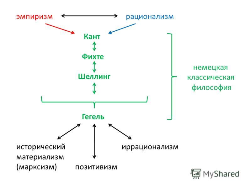 эмпиризм рационализм Кант Фихте Шеллинг Гегель исторический иррационализм материализм (марксизм) позитивизм немецкая классическая философия