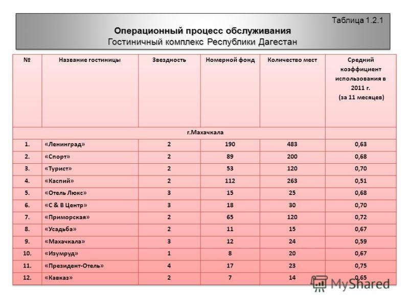 Таблица 1.2.1 Операционный процесс обслуживания Гостиничный комплекс Республики Дагестан Таблица 1.2.1 Операционный процесс обслуживания Гостиничный комплекс Республики Дагестан