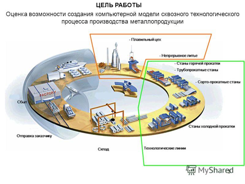 3 Оценка возможности создания компьютерной модели сквозного технологического процесса производства металлопродукции ЦЕЛЬ РАБОТЫ