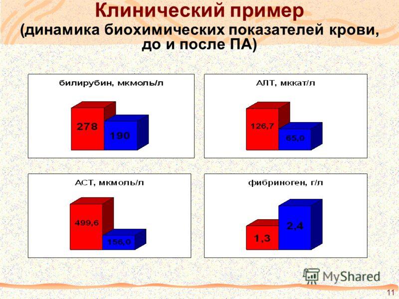 11 Клинический пример (динамика биохимических показателей крови, до и после ПА)