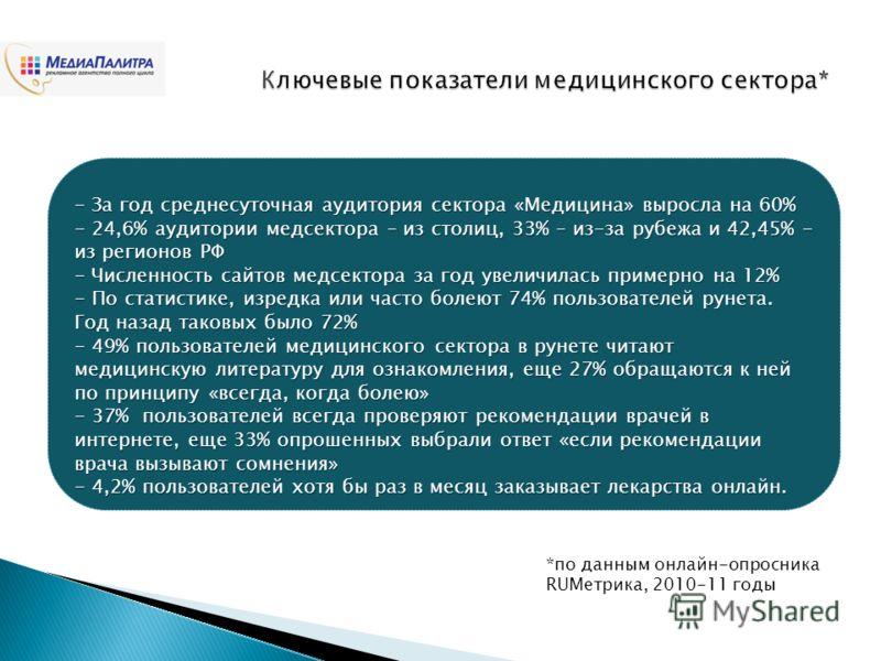 - За год среднесуточная аудитория сектора «Медицина» выросла на 60% - 24,6% аудитории медсектора – из столиц, 33% – из-за рубежа и 42,45% - из регионов РФ - Численность сайтов медсектора за год увеличилась примерно на 12% - По статистике, изредка или