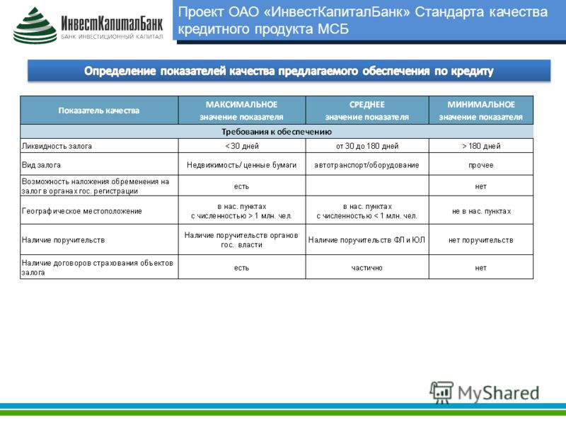 Проект ОАО «ИнвестКапиталБанк» Стандарта качества кредитного продукта МСБ