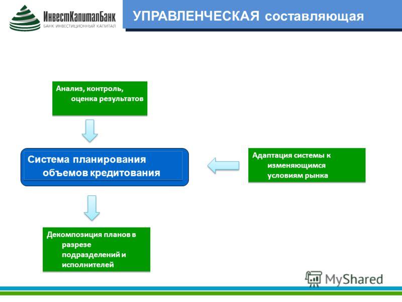 УПРАВЛЕНЧЕСКАЯ составляющая Система планирования объемов кредитования Анализ, контроль, оценка результатов Адаптация системы к изменяющимся условиям рынка Декомпозиция планов в разрезе подразделений и исполнителей