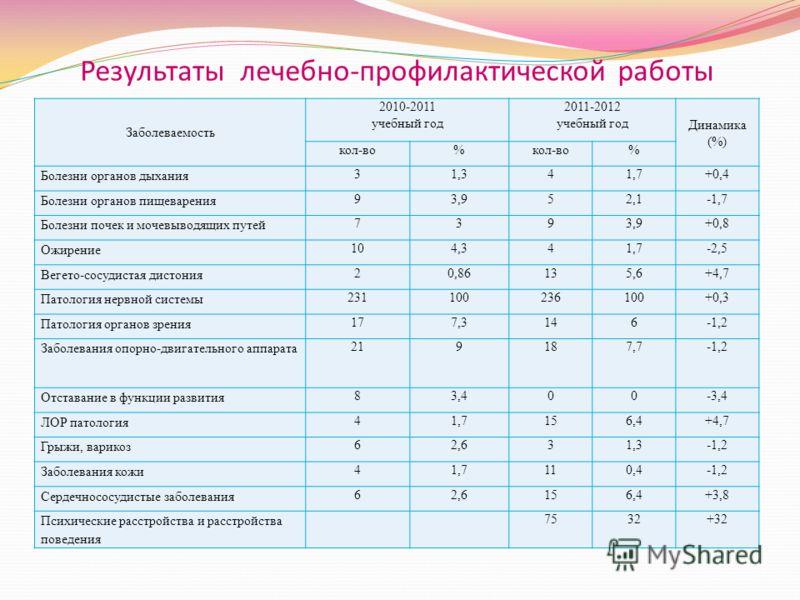 Результаты лечебно-профилактической работы Заболеваемость 2010-2011 учебный год 2011-2012 учебный год Динамика (%) кол-во% % Болезни органов дыхания 31,341,7+0,4 Болезни органов пищеварения 93,952,1-1,7 Болезни почек и мочевыводящих путей 7393,9+0,8